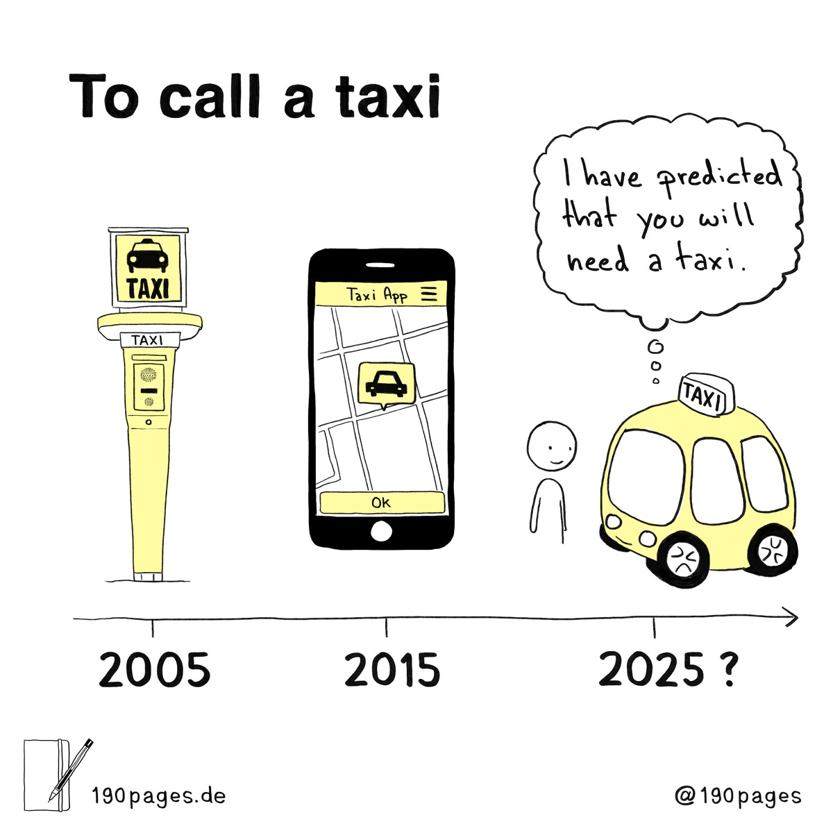 Sebastian Frederick Müller, Zebastian, 190 pages: ta call a taxi, mobility, prediction